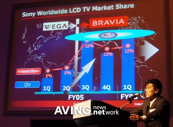 Sony projects 75% of global TV revenues will come from LCD